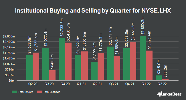 Institutional Ownership by Quarter for L3Harris (NYSE:LHX)
