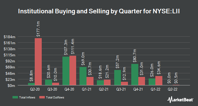 Institutional Ownership by Quarter for Lennox International (NYSE:LII)