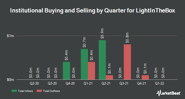 Institutional Ownership by Quarter for LightInTheBox Holding Co. (NYSE:LITB)