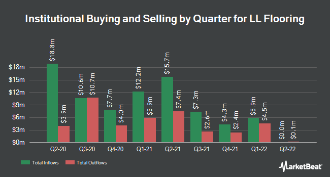 Institutional Ownership by Quarter for Lumber Liquidators Holdings (NYSE:LL)