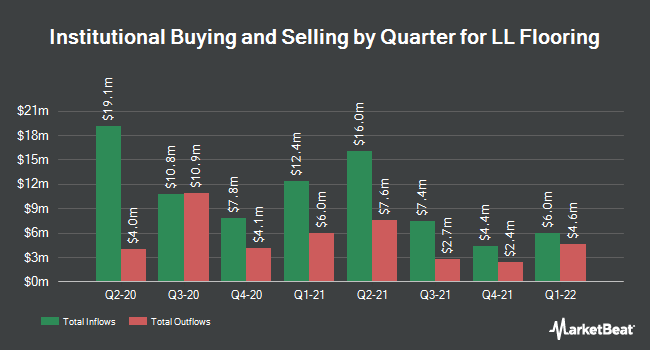 Institutional Ownership by Quarter for Lumber Liquidators (NYSE:LL)