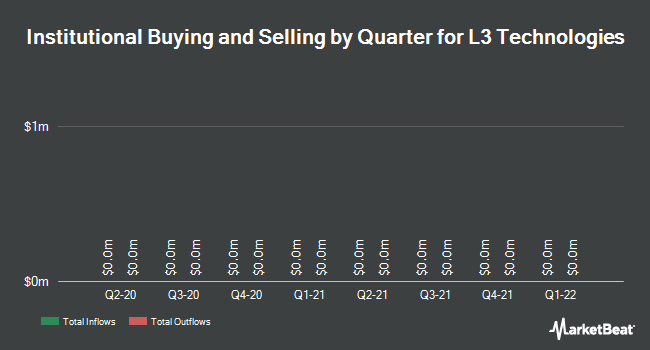 Institutional Ownership by Quarter for L3 Technologies (NYSE:LLL)