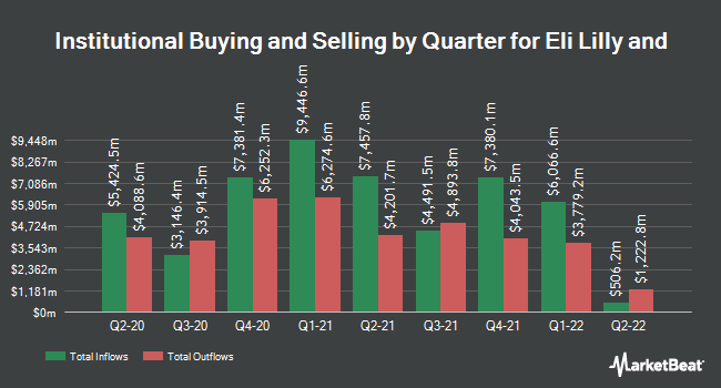 Institutional Ownership by Quarter for Eli Lilly and (NYSE:LLY)