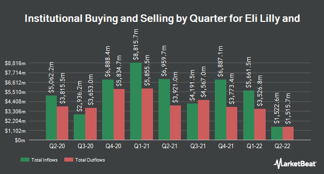 Institutional Ownership by Quarter for Eli Lilly and Company (NYSE:LLY)