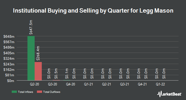 Institutional Ownership by Quarter for Legg Mason (NYSE:LM)