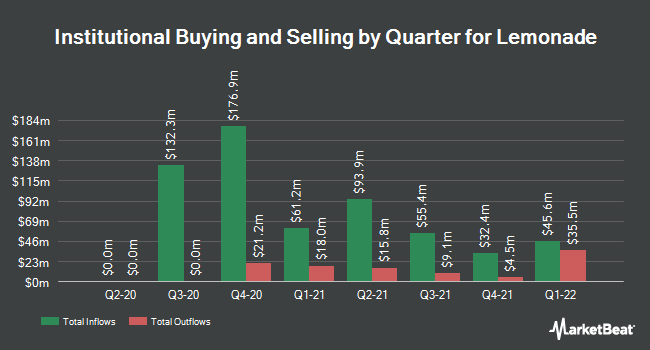 Institutional Ownership by Quarter for Lemonade (NYSE:LMND)