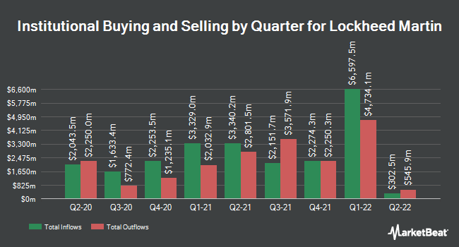 Institutional Ownership by Quarter for Lockheed Martin (NYSE:LMT)