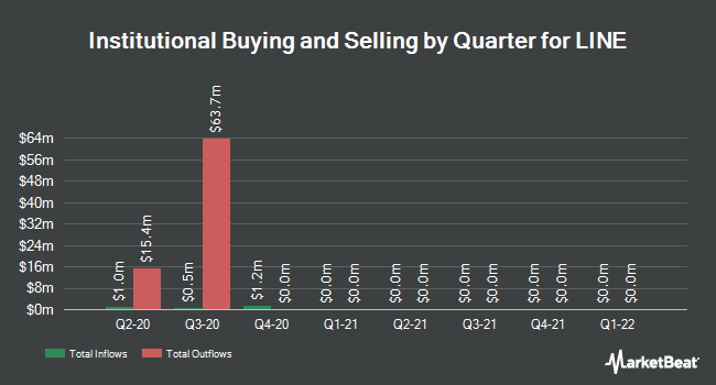 Institutional Ownership by Quarter for LINE Corp. (NYSE:LN)