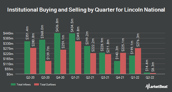 Institutional Ownership by Quarter for Lincoln National Corporation (NYSE:LNC)