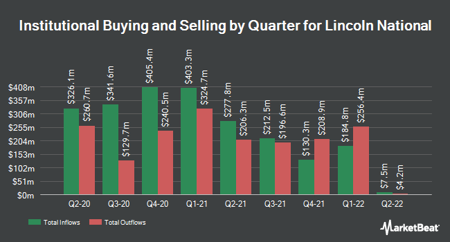 Institutional Ownership by Quarter for Lincoln National (NYSE:LNC)