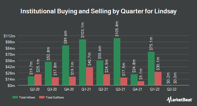 Institutional Ownership by Quarter for Lindsay Corporation (NYSE:LNN)