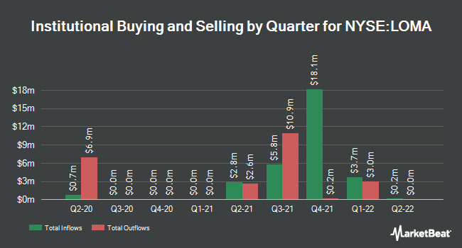 Institutional Ownership by Quarter for Loma Negra Compania Indl Argentina (NYSE:LOMA)