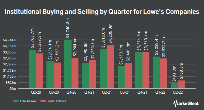 Intact Investment Management Inc  Takes Position in Lowe's