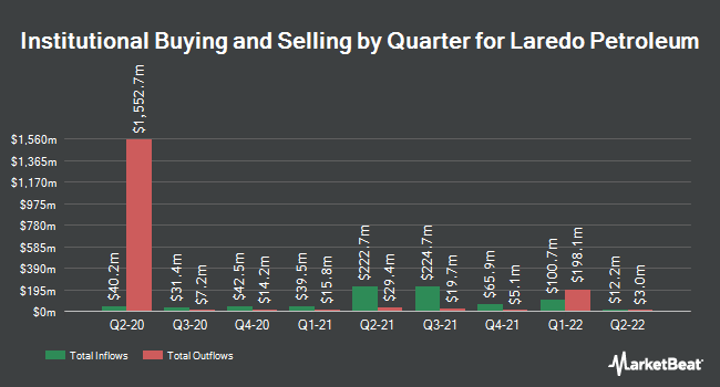 Institutional Ownership by Quarter for Laredo Petroleum (NYSE:LPI)