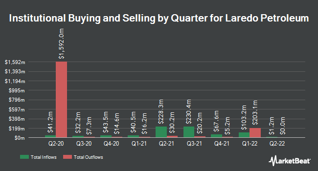 Institutional Ownership by Quarter for Laredo Petroleum (NYSE:LPI)