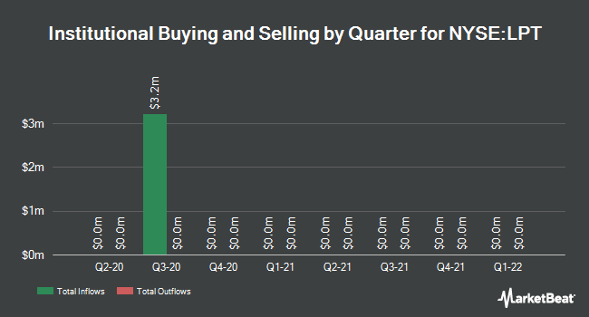 Institutional Ownership by Quarter for Liberty Property Trust (NYSE:LPT)
