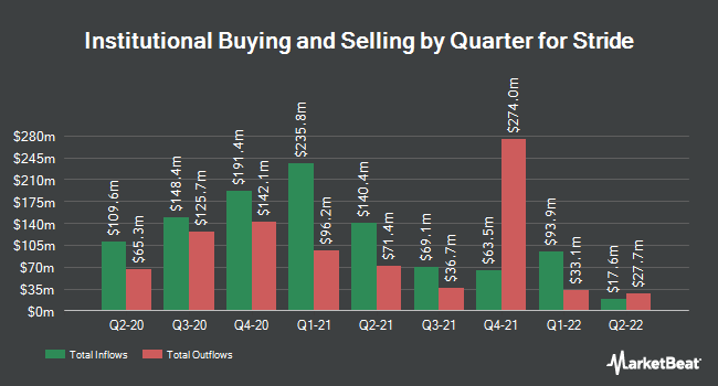 Institutional Ownership by Quarter for K12 (NYSE:LRN)