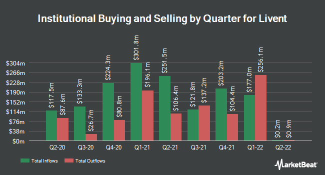 Institutional Ownership by Quarter for Livent (NYSE:LTHM)
