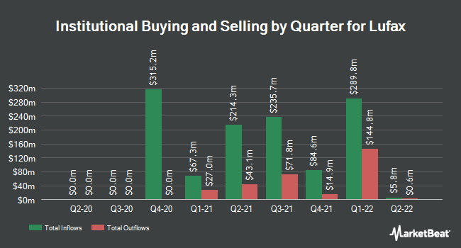 Institutional Ownership by Quarter for Lufax (NYSE:LU)