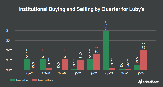 Institutional Ownership by Quarter for Luby`s (NYSE:LUB)