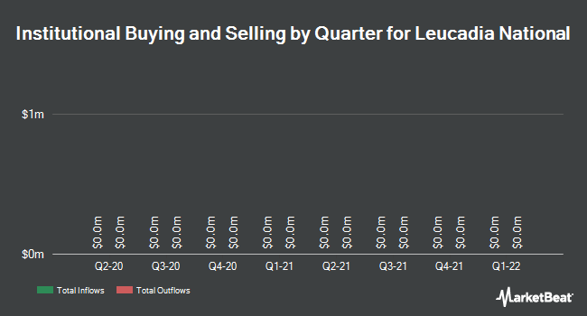 Institutional Ownership by Quarter for Leucadia National Corporation (NYSE:LUK)