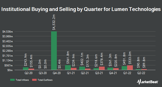 Institutional Ownership by Quarter for Lumen Technologies (NYSE:LUMN)