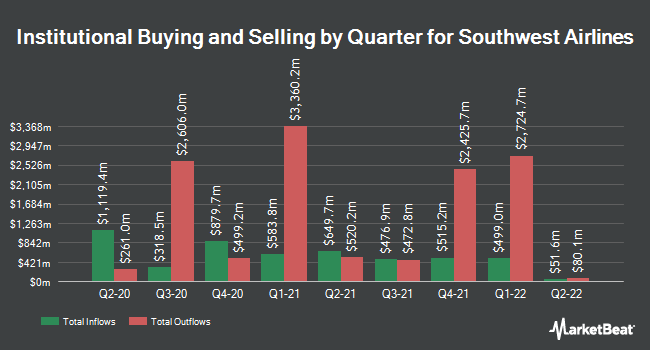 Institutional Ownership by Quarter for Southwest Airlines Company (NYSE:LUV)