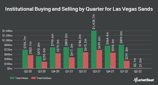 Quarter Institutional Holding for Las Vegas Sands (NYSE: LVS)