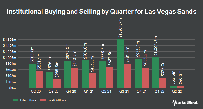 Institutional Ownership by Quarter for Las Vegas Sands Corp. (NYSE:LVS)