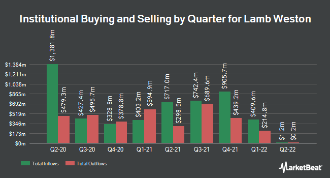 Institutional Ownership by Quarter for Lamb Weston (NYSE:LW)