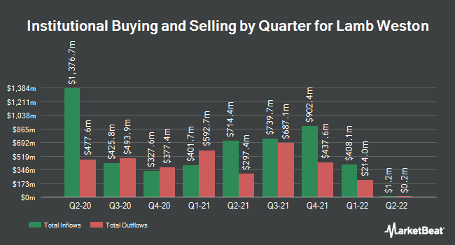 Institutional Ownership by Quarter for Lamb Weston Holdings (NYSE:LW)