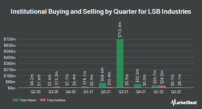 Institutional Ownership by Quarter for LSB Industries (NYSE:LXU)