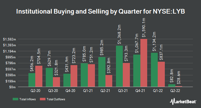 Institutional Ownership by Quarter for LyondellBasell Industries NV (NYSE:LYB)