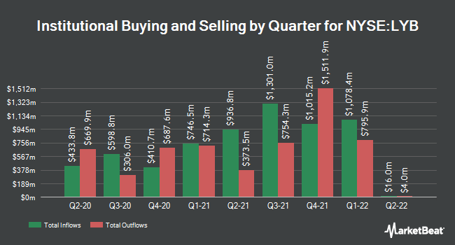 Institutional Ownership by Quarter for LyondellBasell Industries (NYSE:LYB)