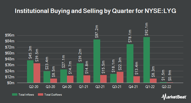 Institutional Ownership by Quarter for Lloyds Banking Group (NYSE:LYG)