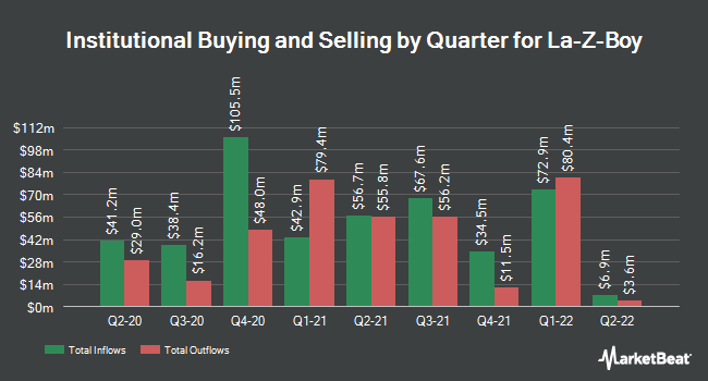 Institutional Ownership by Quarter for La-Z-Boy Incorporated (NYSE:LZB)