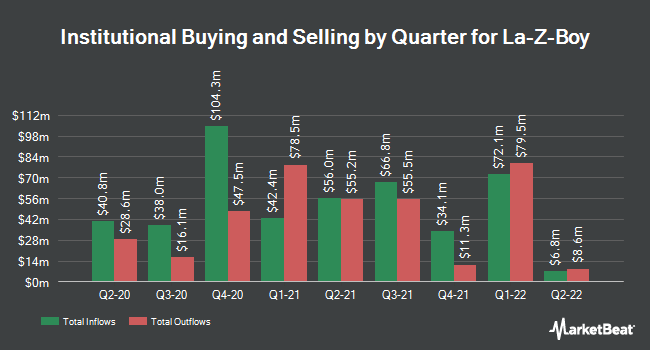 Institutional Ownership by Quarter for La-Z-Boy (NYSE:LZB)