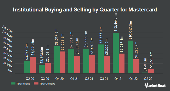 Institutional Ownership by Quarter for Mastercard Incorporated (NYSE:MA)