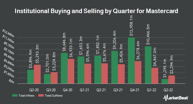Inflows and Outflows by Quarter for Mastercard (NYSE:MA)