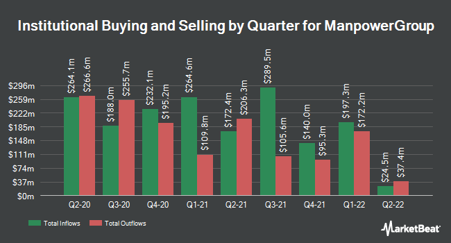 Institutional Ownership by Quarter for ManpowerGroup (NYSE:MAN)