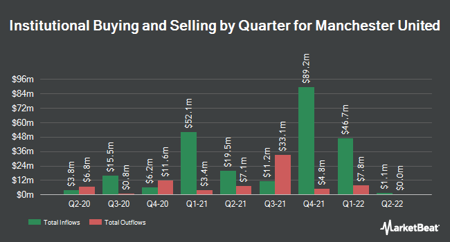 Institutional Ownership by Quarter for Manchester United (NYSE:MANU)