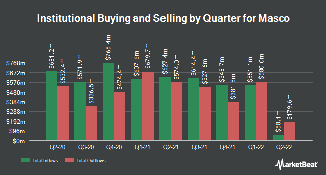 Institutional Ownership by Quarter for Masco Corporation (NYSE:MAS)