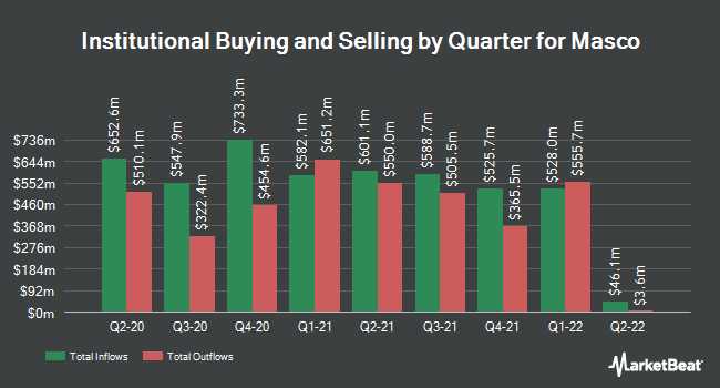 Institutional Ownership by Quarter for Masco (NYSE:MAS)
