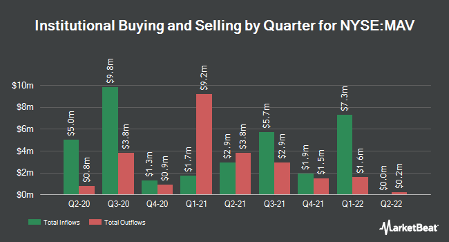 Institutional Ownership by Quarter for Pioneer Municipal High (NYSE:MAV)