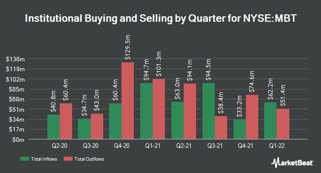 Institutional Ownership by Quarter for Mobil`nye Telesistemy PAO (NYSE:MBT)