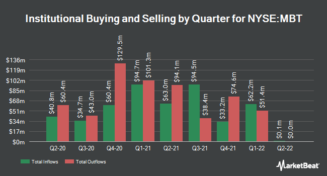 Institutional Ownership by Quarter for Mobile TeleSystems OJSC (NYSE:MBT)