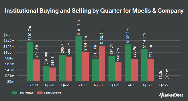 Institutional Ownership by Quarter for Moelis & Co (NYSE:MC)