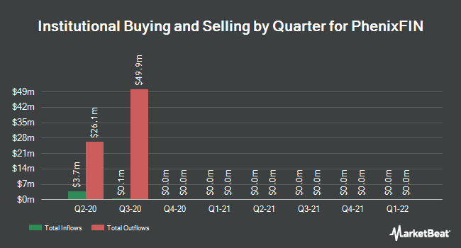 Institutional Ownership by Quarter for Medley Capital Corporation (NYSE:MCC)