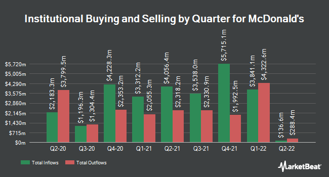 Institutional Ownership by Quarter for McDonald`s Co. (NYSE:MCD)