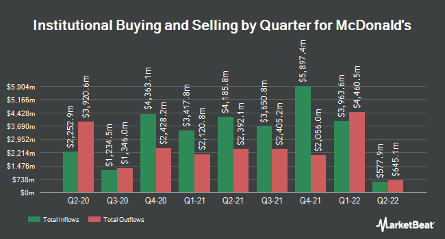Institutional Ownership by Quarter for McDonald's (NYSE:MCD)